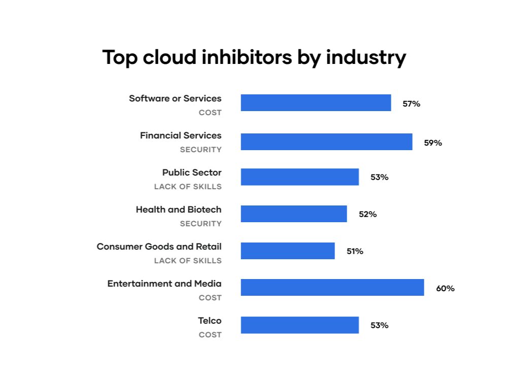 Top cloud inhibitors by industry
