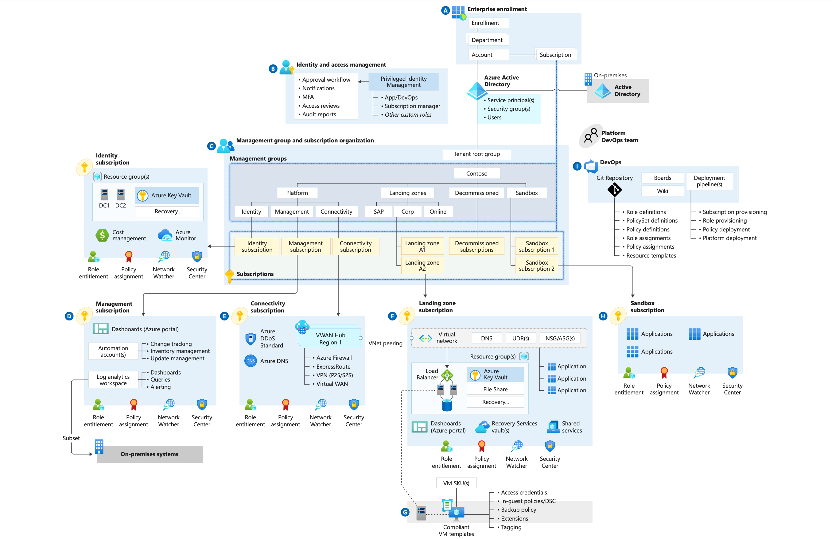 Cloud Adoption Framework enterprise-scale landing zone architecture based on an Azure Virtual WAN network topology. The connectivity subscription uses a Virtual WAN hub.