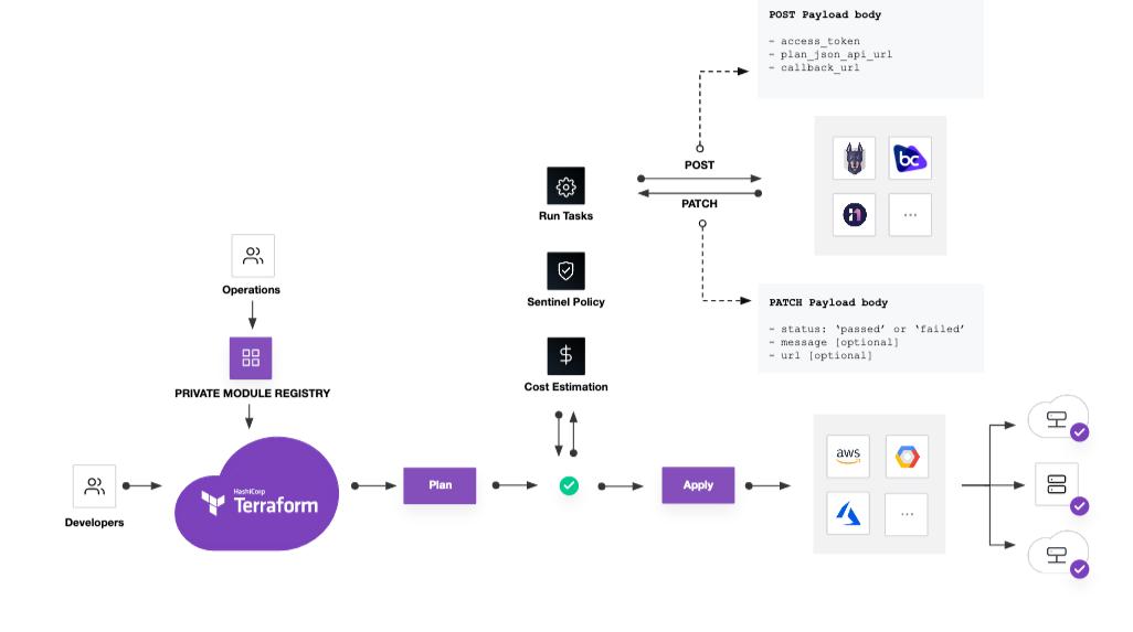 Terraform Cloud run tasks diagram
