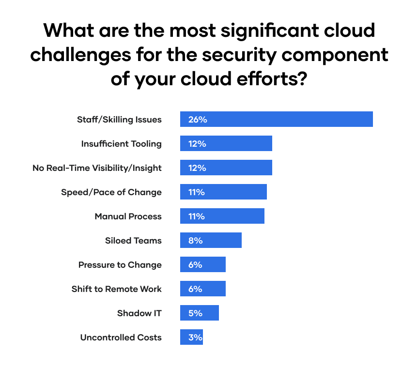 What are the most significant challenges for the security component of your cloud efforts?