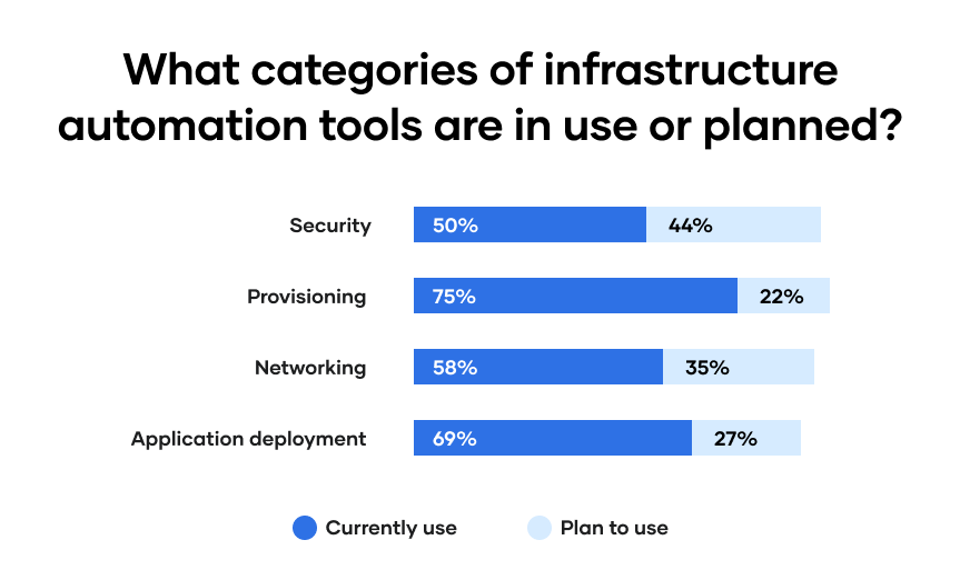 What categories of infrastructure automation tools are in use or planned?