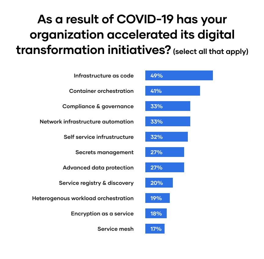 How has COVID-19 accelerated your organizations digital transformation?'