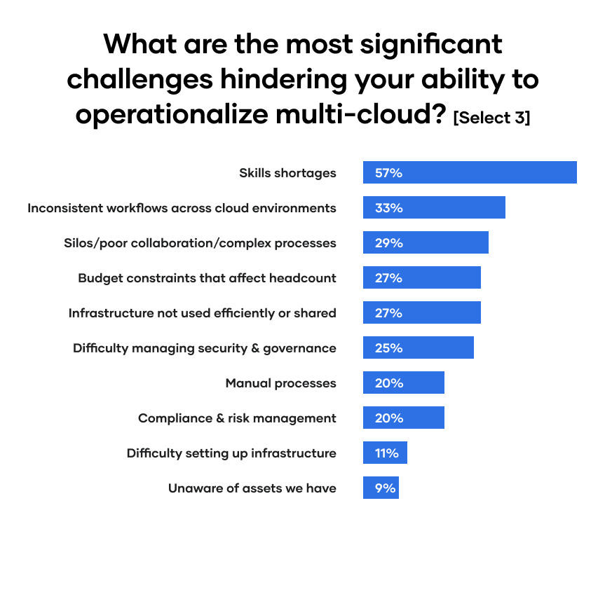 What the most significant challenges to operationalizing multi-cloud?