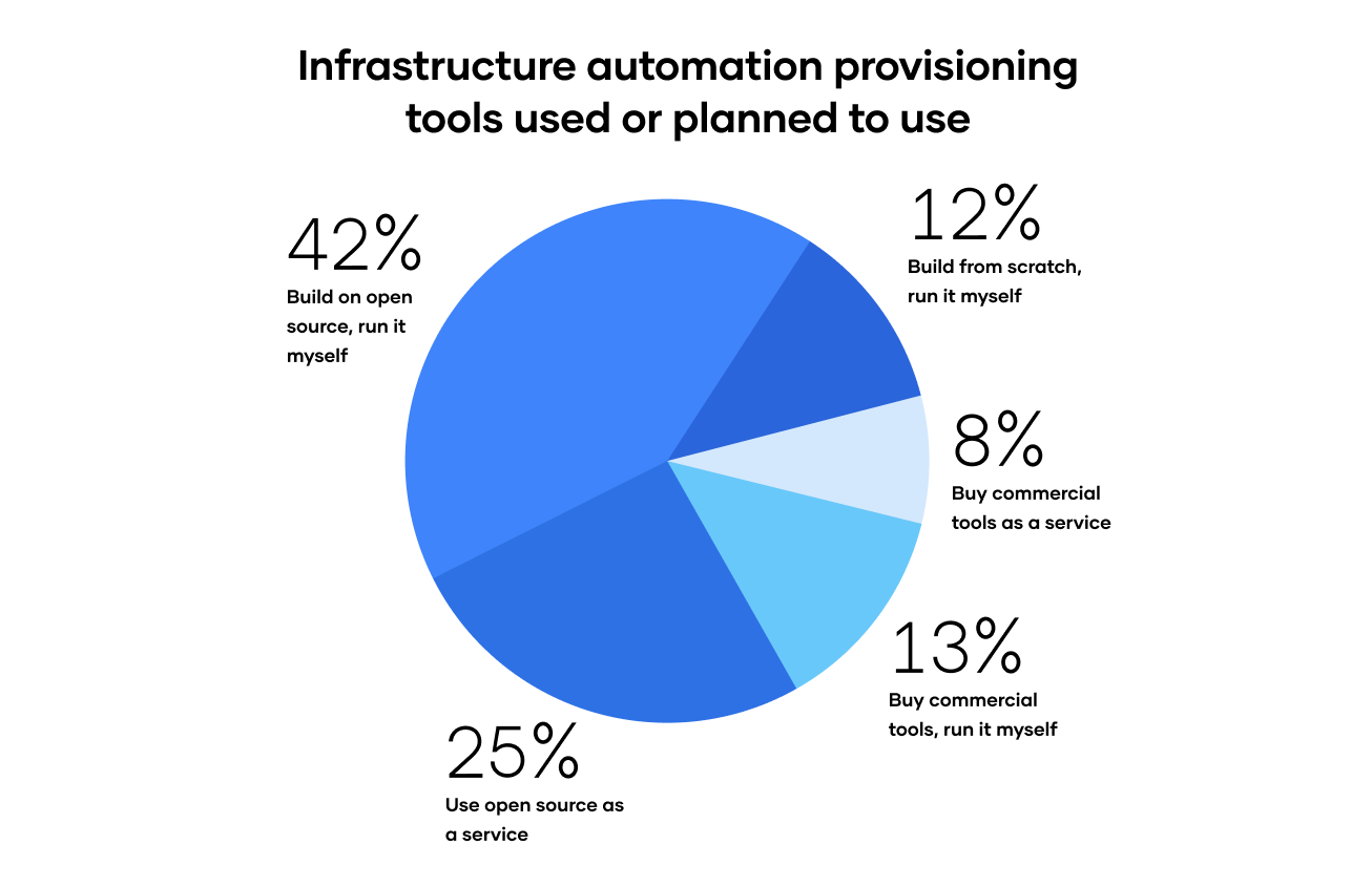 Infrastructure provisioning tools used