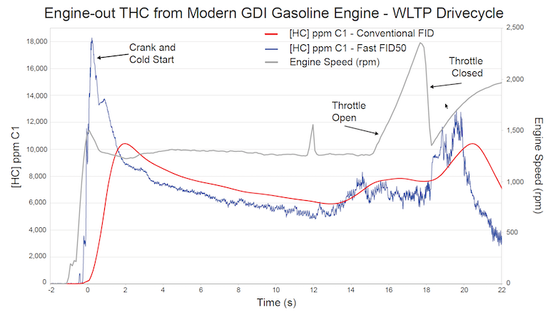 Engine-out THC from modern GDI gasoline engine - WLTP drive-cycle