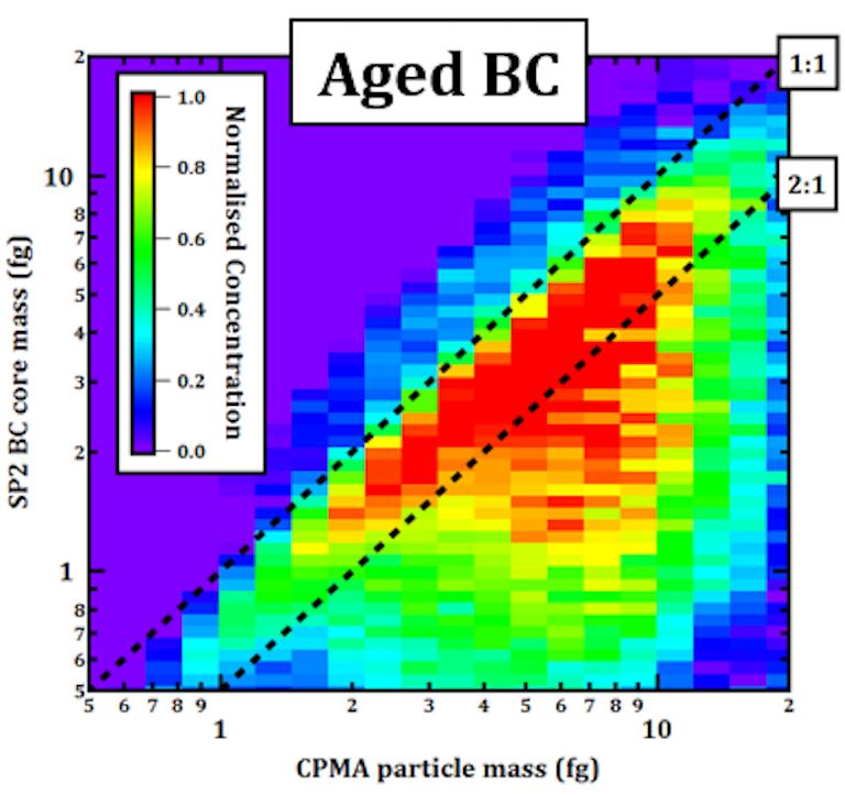 Data inversion algorithm for CPMA-SP2