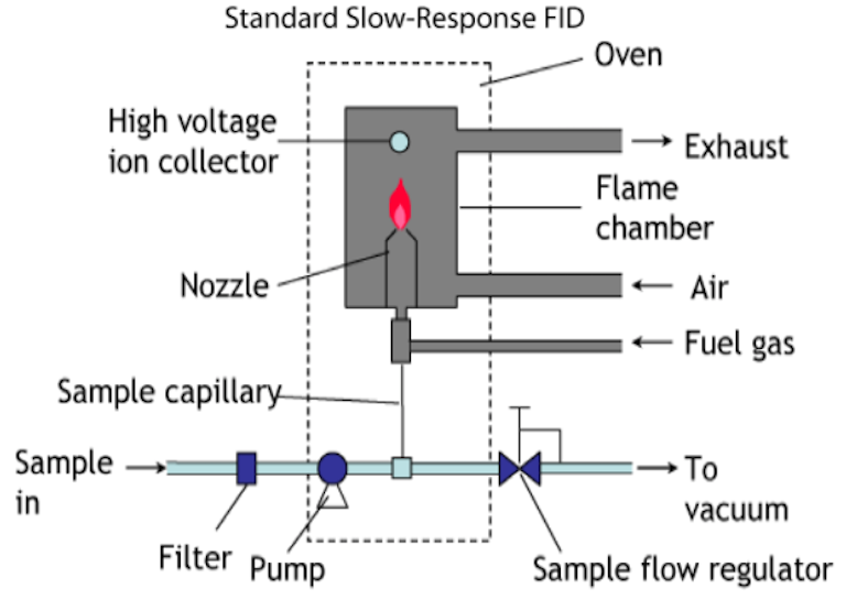 Schematic of standard slow-response FID