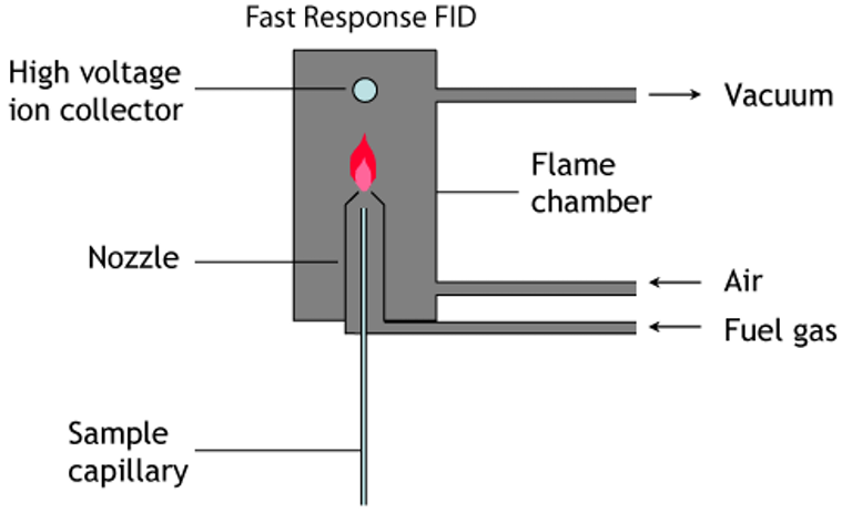 Schematic of fast response FID