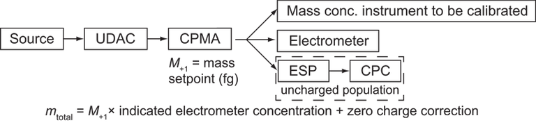 Schematic of the CERMS