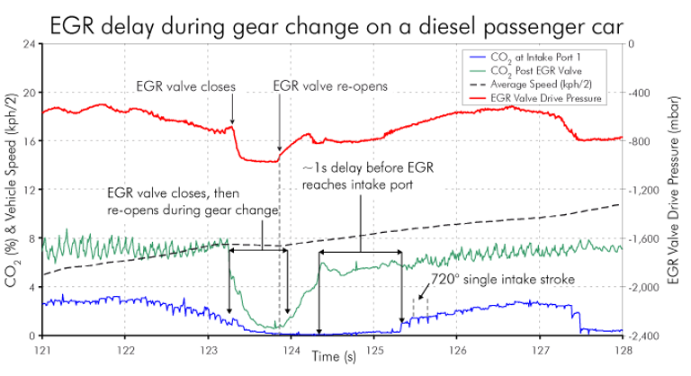 Graph of EGR delay during gear change of a diesel passenger car