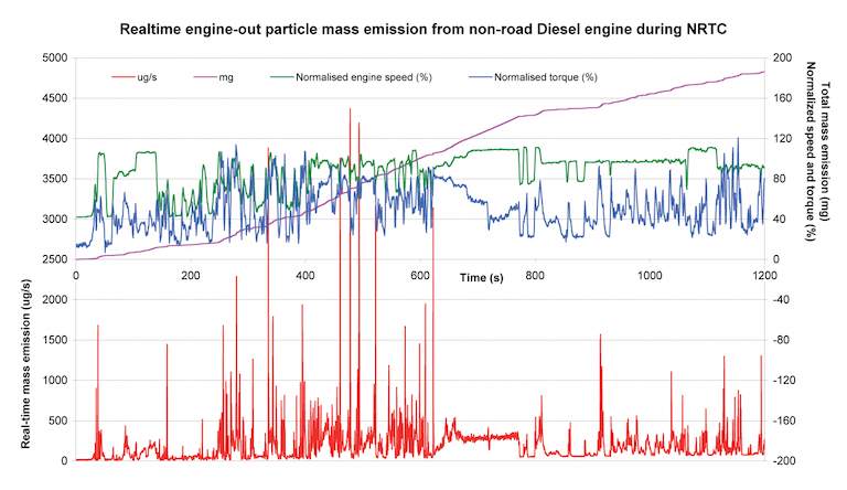 Realtime measurement of particulate mass emissions during NRTC