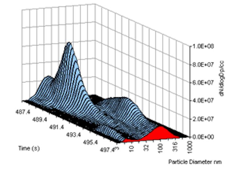 Heavy Duty Diesel spectrum on FTP Transient Cycle