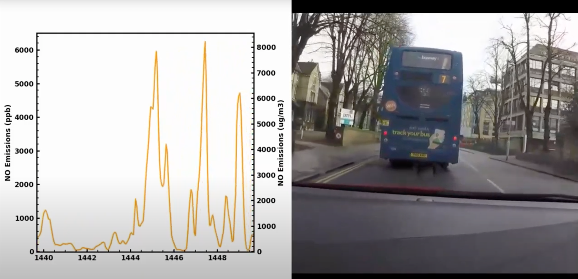 Chasing a bus whilst measuring its contribution to ambient NOx