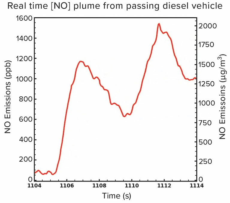 Realtime roadside NO plume from a passing diesel vehicle