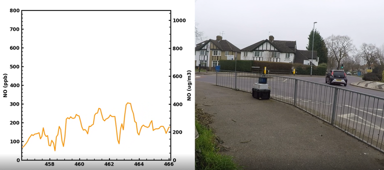 Measured concentrations of NO at a roundabout from passing vehicles