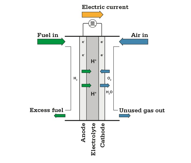 Figure text: A fuel cell creates electric energy and heat from using hydrogen as a fuel and air with only water as the only emission.