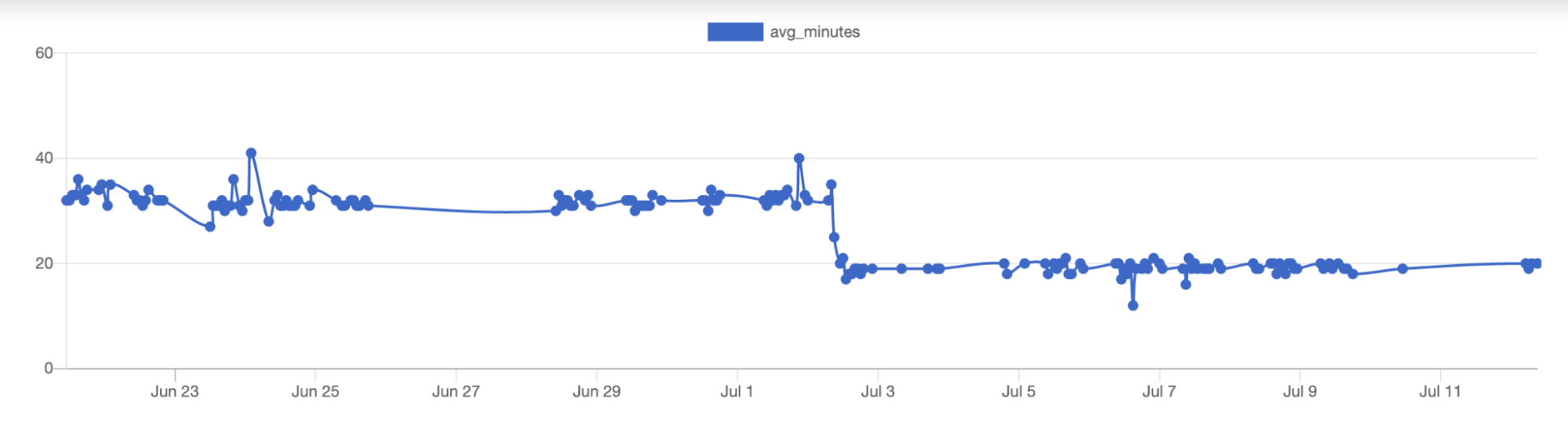 A graph showing a steady ~15 minute reduction in the average Android test job times