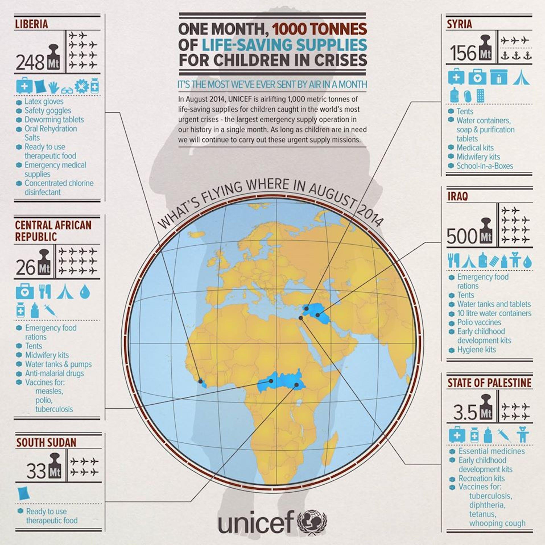 Infografica su aiuti salva vita nel mese di agosto 2014 per i bambini intrappolati nelle crisi più gravi del mondo