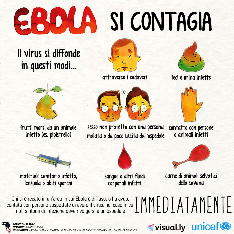 Traduzione italiana di un tipico poster con messaggi di prevenzione contro il virus Ebola utilizzato dall'UNICEF