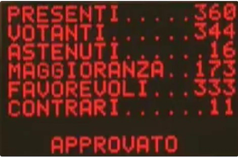 Lo schermo della Camera dei Deputati con i risultati della votazione sulla proposta di legge Zampa