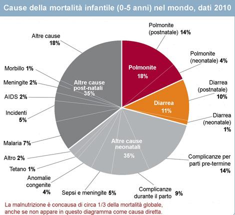 Le cause della mortalità infantile globale: polmonite 18%, diarrea 11%, altre cause neonatali 35%, altre cause postnatali 38%