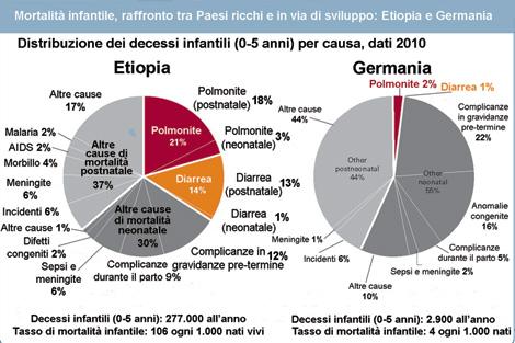 Un raffronto tra Etiopia e Germania evidenzia come le principali cause di mortalità infantile nel Paese africano siano praticamente assenti nel Paese europeo