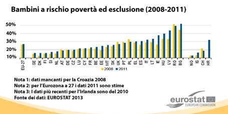Diagramma sulle percentuali di minori a rischio di povertà ed esclusione sociale nei Paesi dell'Unione Europea (2008-2011), dati Eurostat 2013