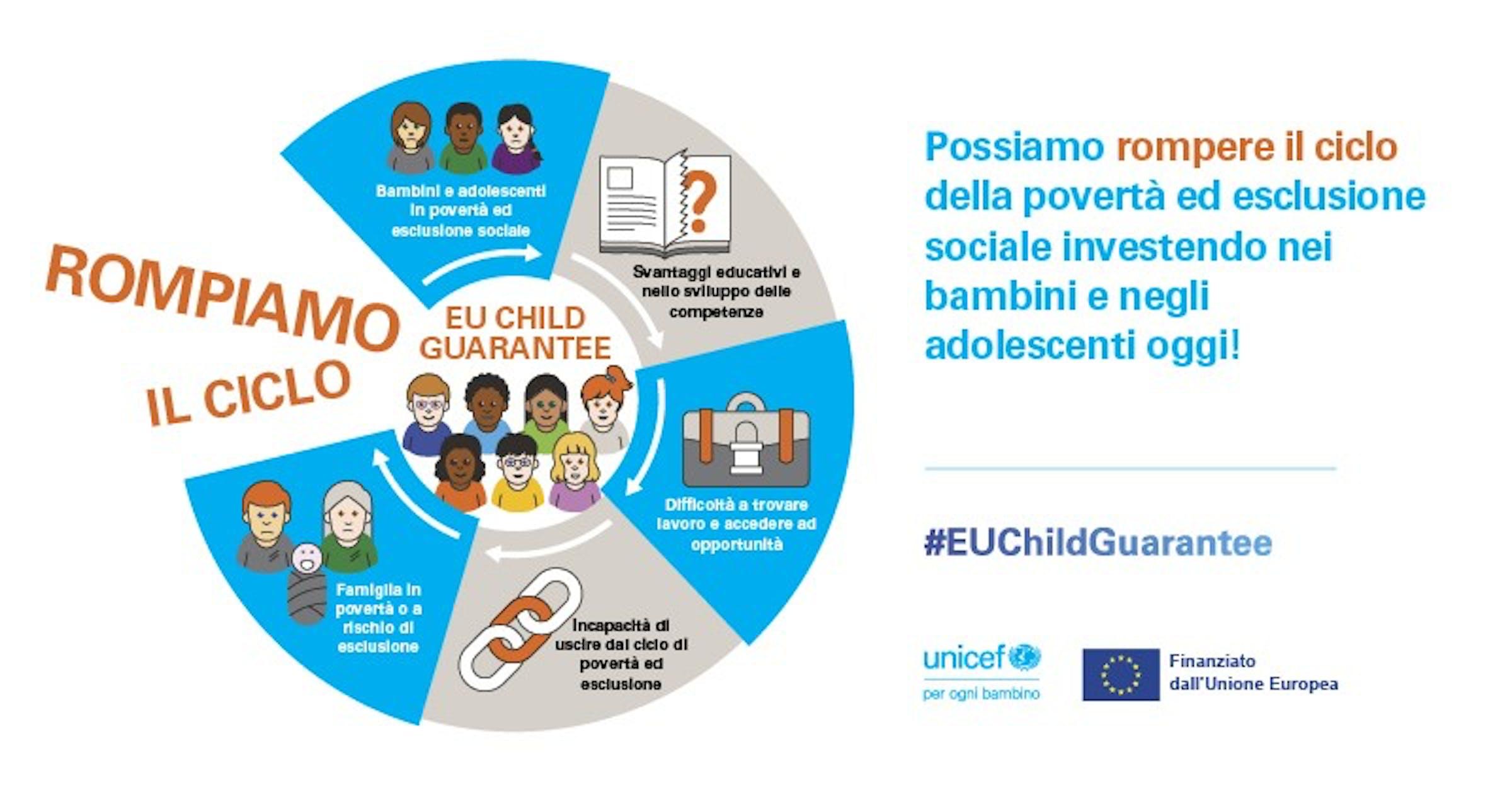 Rompere il ciclo di povertà ed esclusione sociale. Child Guarantee