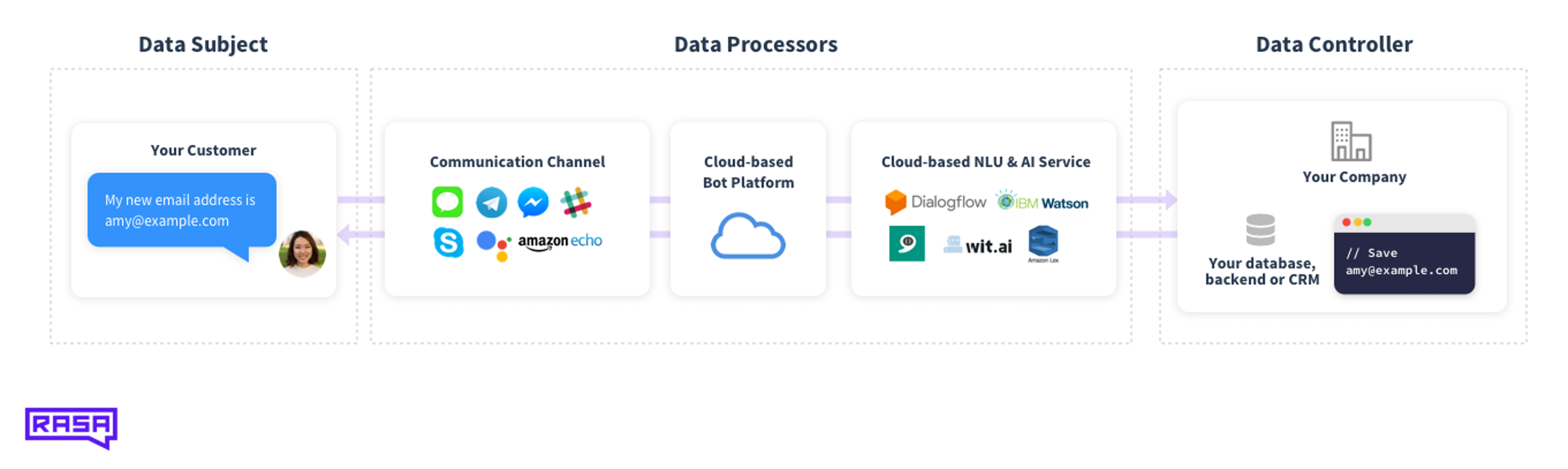 data_processor_controller-3