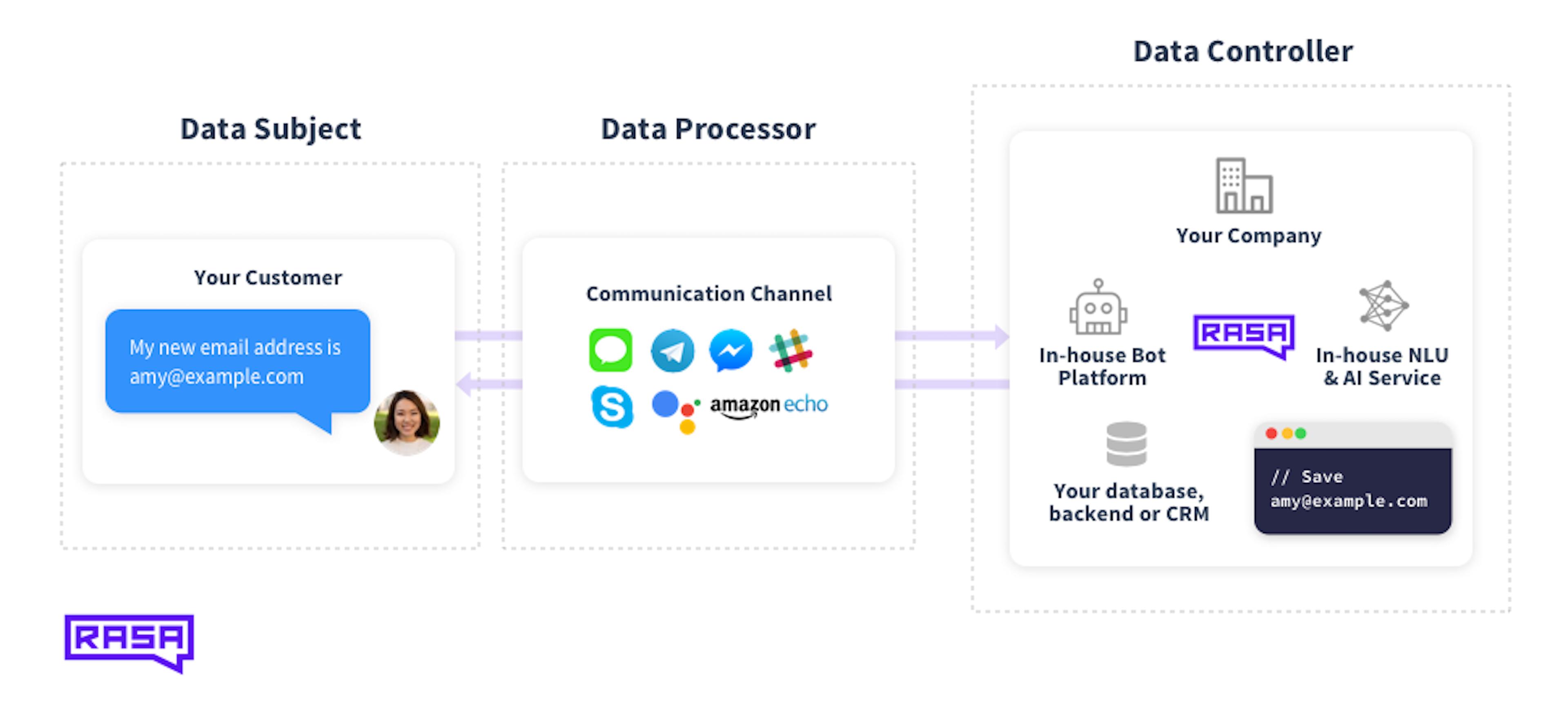 data_processor_controller_opensource-3