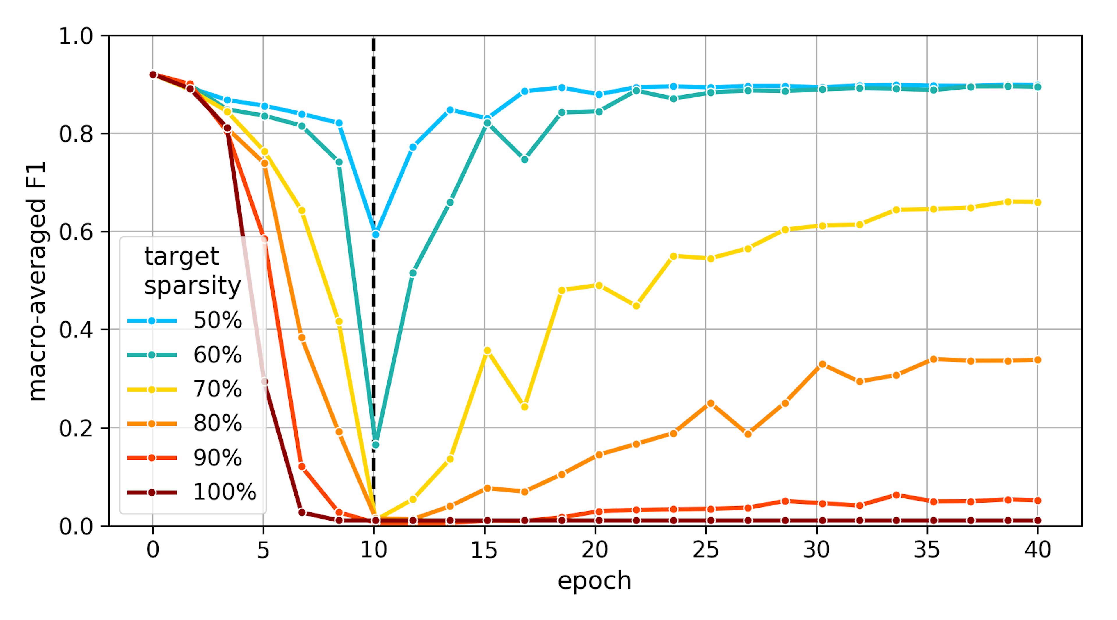 intermediate model accuracy vs target sparsity