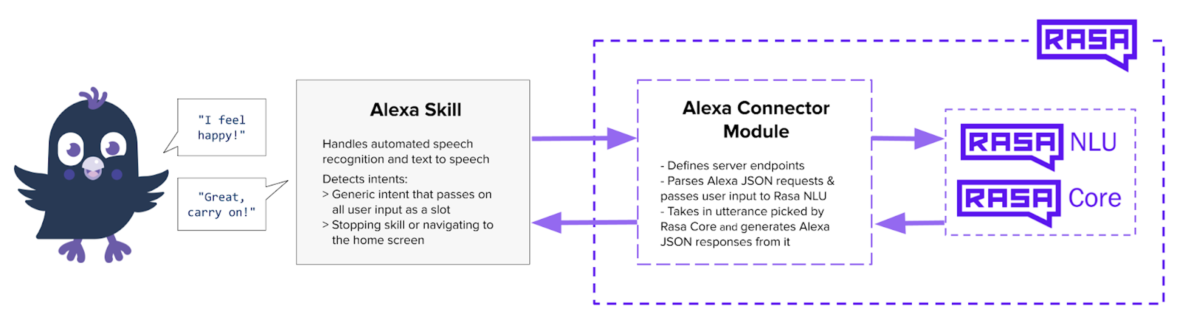 """Sara, the Rasa Mascot, says """"I feel happy"""". That is passed through the Alexa Skill, which handles speech recognition. From there the information is passed into rasa through the Alexa Connector, then Rasa NLU and COre, where the response is generated. From there the response passes through the Alexa Connector Module again, then to the Alexa Skill, which reads the response """"Great, carry on!"""" to the user."""
