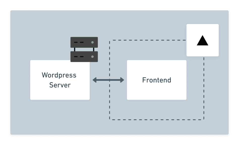 The ideal project architecture for using WordPress with Vercel.   Tags: