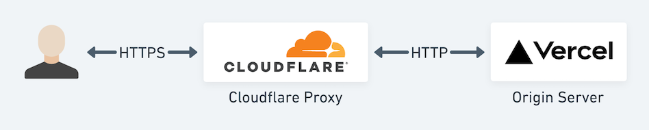 "Representation of the Cloudflare setup when SSL/TLS is set to ""flexible"" 