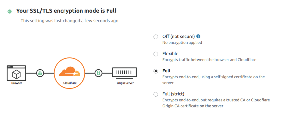 "Cloudflare setup when SSL/TLS is set to ""Full"" 
