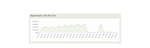 moonclerk recurring payments dashboard updates