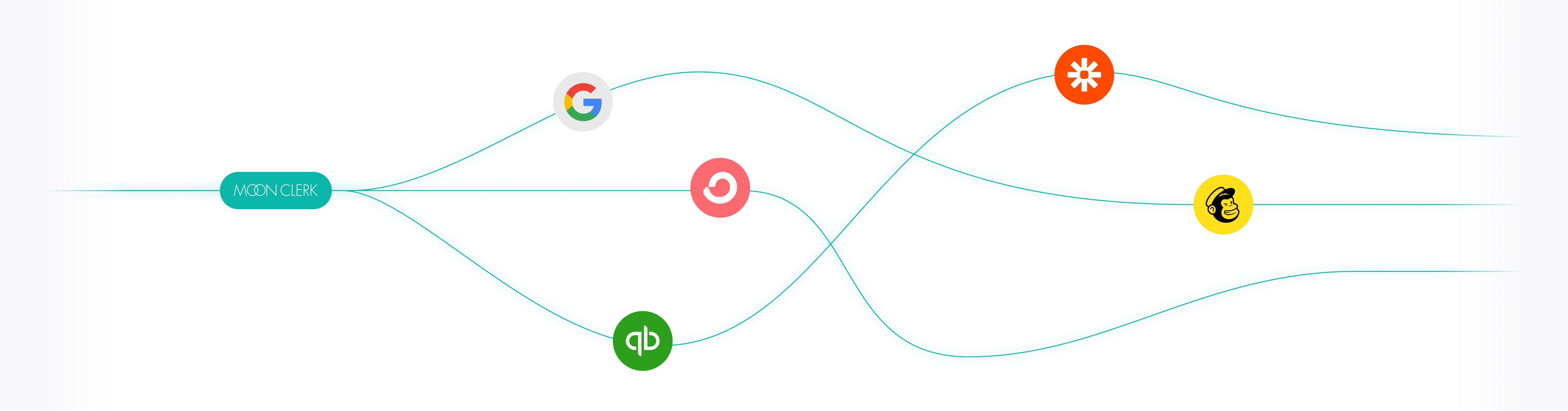 MoonClerk connected to other services via a line including, Google, quickbooks, mailchimp, zapier, and convertkit.