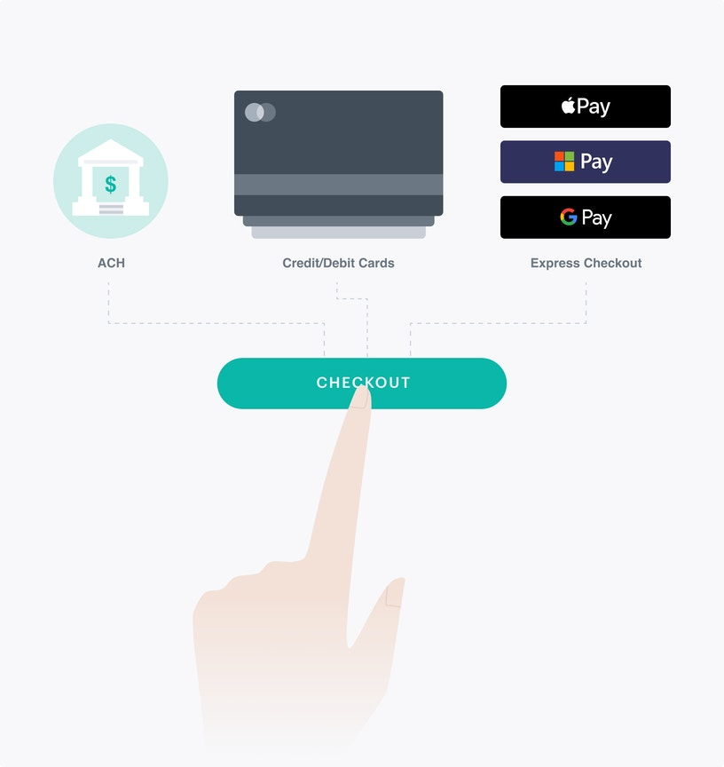 Hand pressing button leading too multiple payment methods including apple pay, google pay, microsoft pay, credit cards, and ACH.