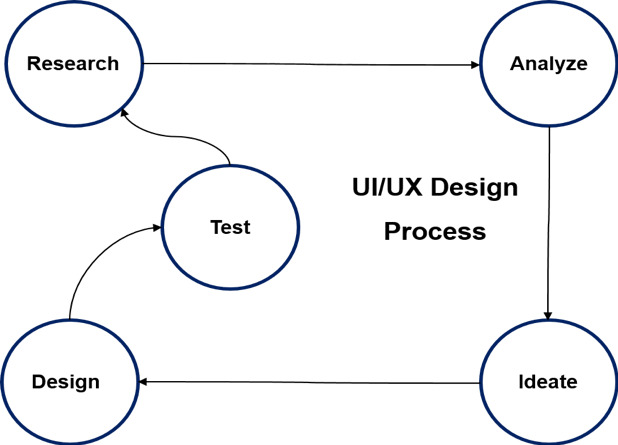 The UI/UX Design Process