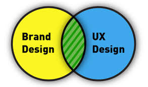 Brand Image and UX
