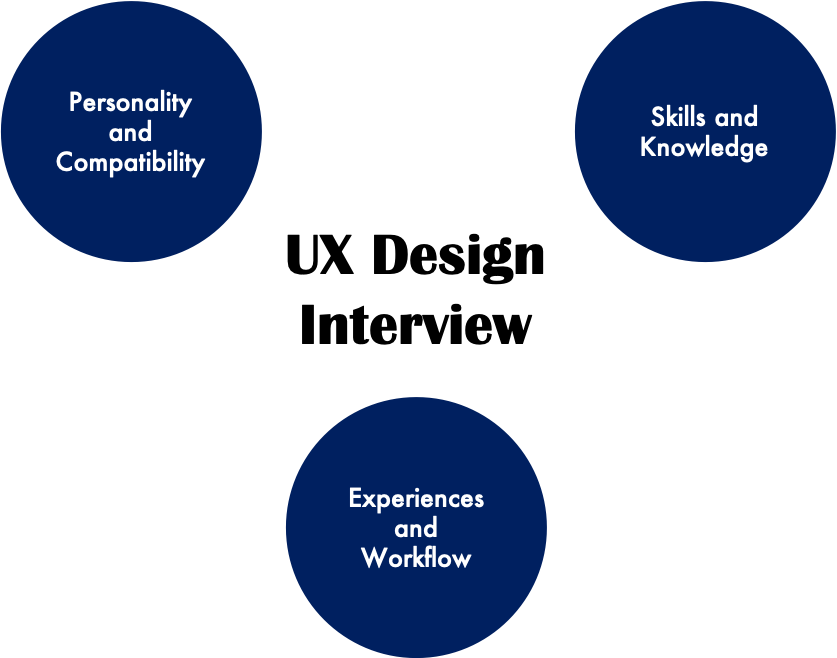 Components of Interview