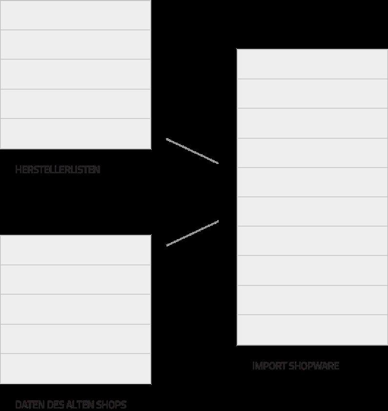 Aufbau der Seiten