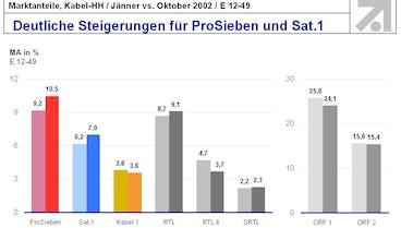 Marktanteile, Kabel-HH / Jänner vs. Oktober 2002 / E 12-49 Basis: Österreich, E 12-49, Mo-So 03:00-03:00 h (Stand 04.11.2002) Quelle: Teletest F-G / pc#tv Zeitraum: 01.-31.01.2002 / 01.– 31.10..2002