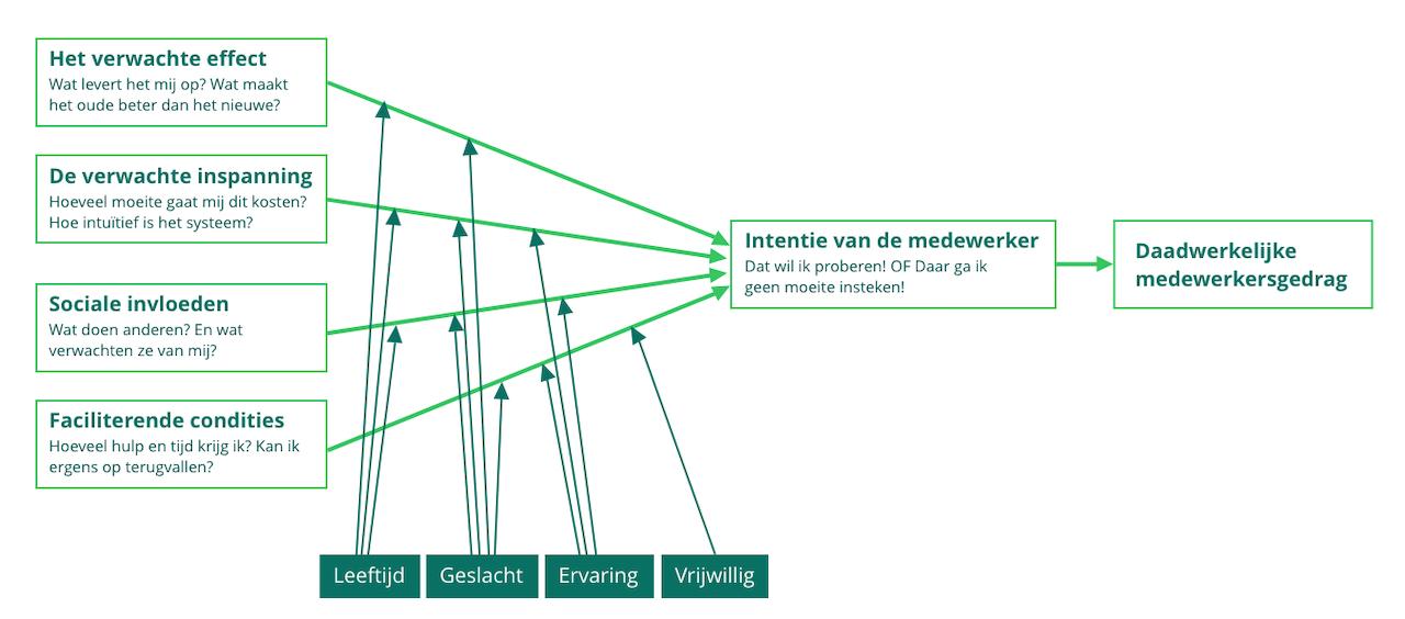 Schematische weergave van het UTUAT model