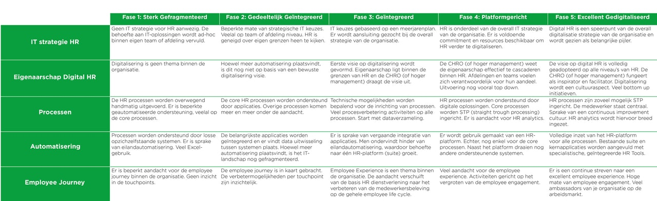 Digital HR groeimodel Conclusion Consulting