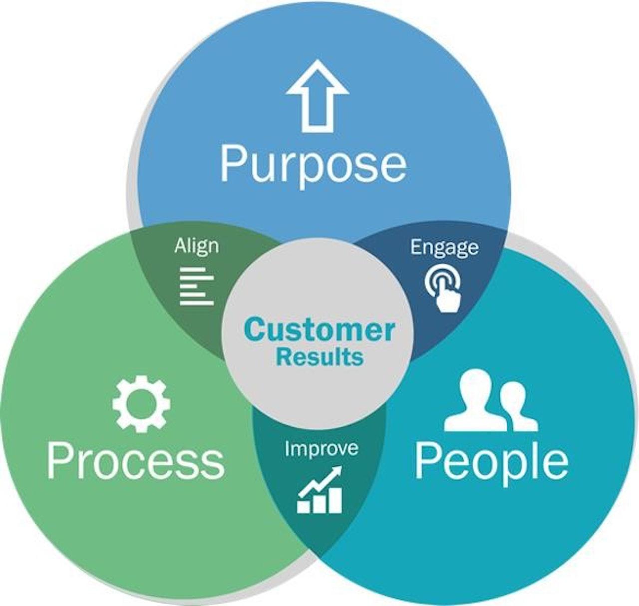 3 pijlers van het Business Evaluatie Model-Conclusion-Consulting