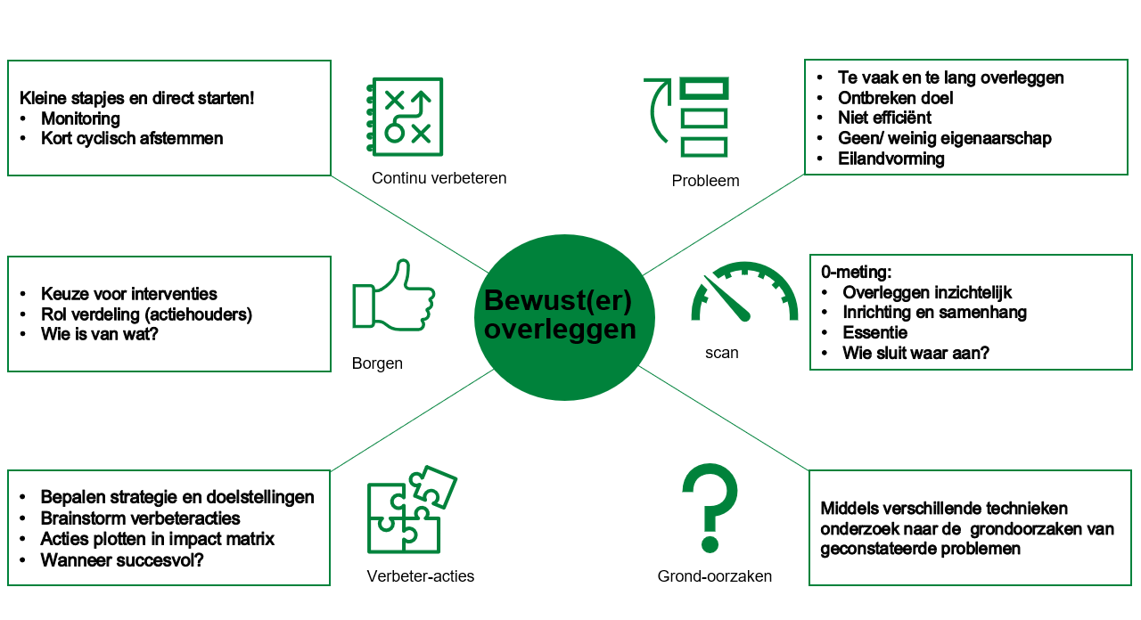 Conclusion Consulting Effectgedreven Werken