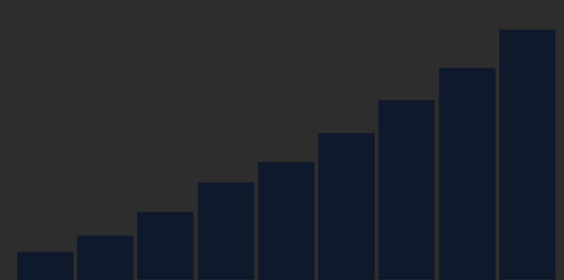 state of software development statistics