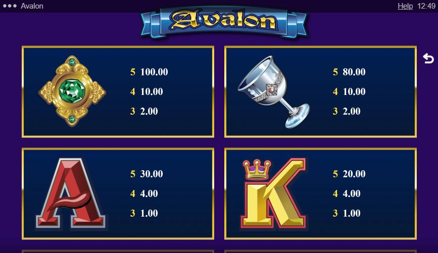 Avalon SlotPaytable