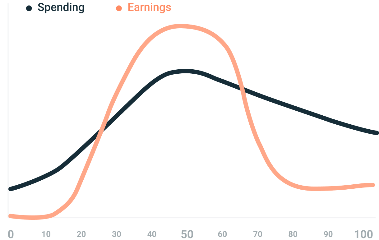 Earning throughout our lifespan
